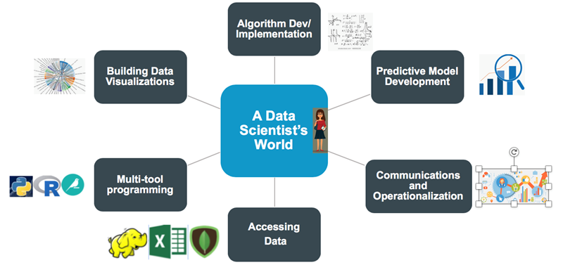 Data-Scientists-World.png