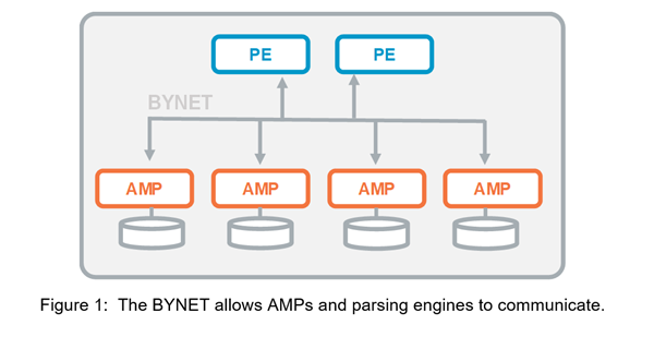 BYNET-Allows-AMPs-and-Parsing-Engines-to-Communicate-Figure-1.png