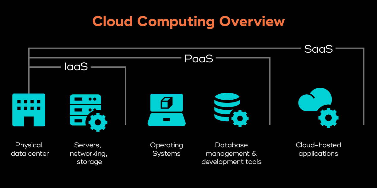 Cloud computing comparison chart of IaaS, SaaS, and PaaS